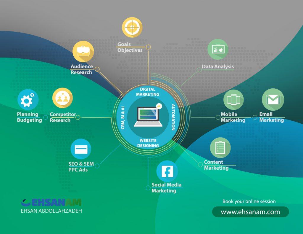 Ehsanam digital marketing process